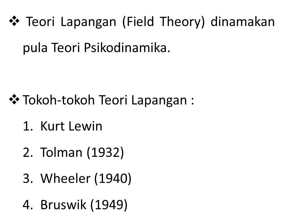  T Teori Lapangan (Field Theory) dinamakan pula Teori Psikodinamika.