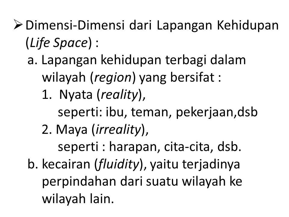 Dimensi-Dimensi dari Lapangan Kehidupan (Life Space) : a.
