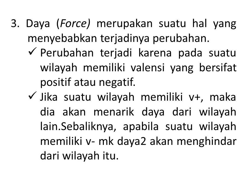 3.Daya (Force) merupakan suatu hal yang menyebabkan terjadinya perubahan.