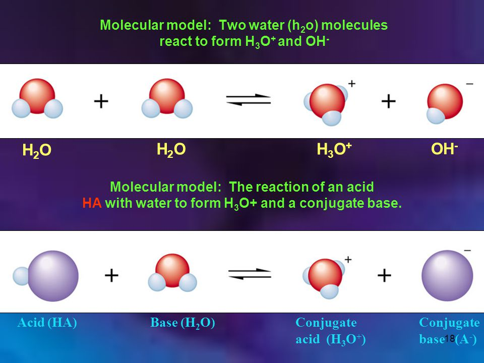 18 Molecular model: Two water (h 2 o) molecules react to form H 3 O + and OH - H2OH2O H2OH2OH3O+H3O+ OH - Molecular model: The reaction of an acid HA