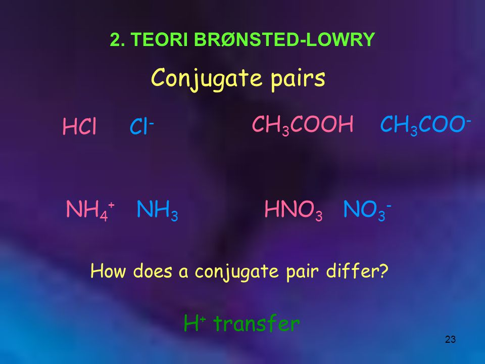 23 Conjugate pairs HCl Cl - CH 3 COOH CH 3 COO - NH 4 + NH 3 HNO 3 NO 3 - How does a conjugate pair differ? H + transfer 2. TEORI BRØNSTED-LOWRY