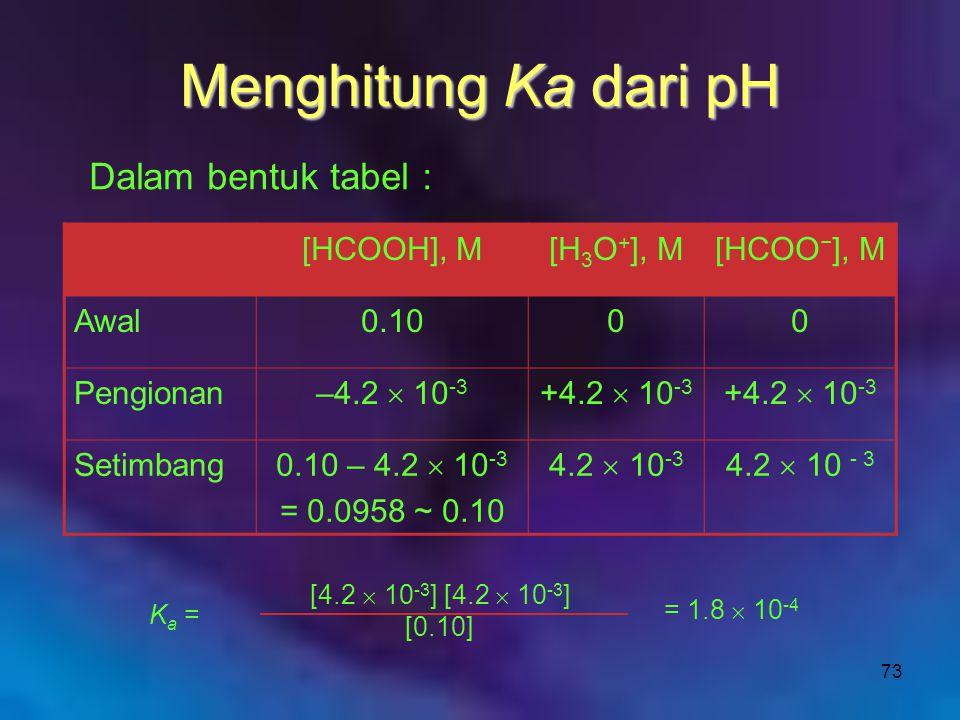 73 Menghitung Ka dari pH Dalam bentuk tabel : [HCOOH], M[H 3 O + ], M[HCOO − ], M Awal0.1000 Pengionan –4.2  10 -3 +4.2  10 -3 Setimbang 0.10 – 4.2