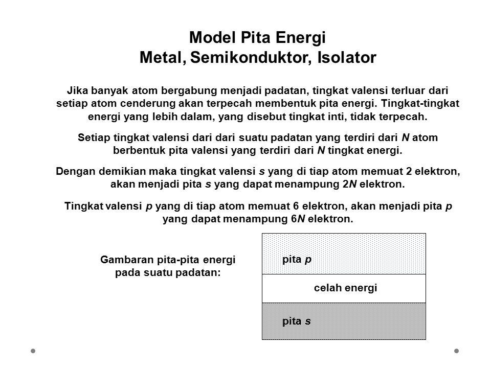 Model Pita Energi Metal, Semikonduktor, Isolator Jika banyak atom bergabung menjadi padatan, tingkat valensi terluar dari setiap atom cenderung akan t