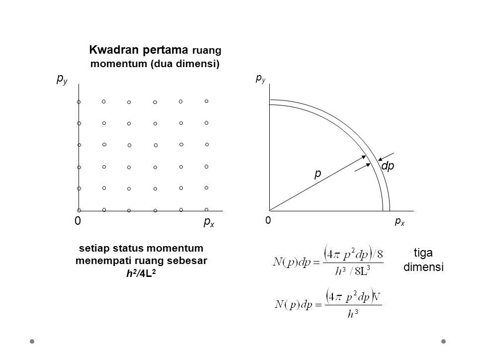 Kwadran pertama ruang momentum (dua dimensi) pxpx pypy 0 pxpx pypy 0 p dp setiap status momentum menempati ruang sebesar h 2 /4L 2 tiga dimensi