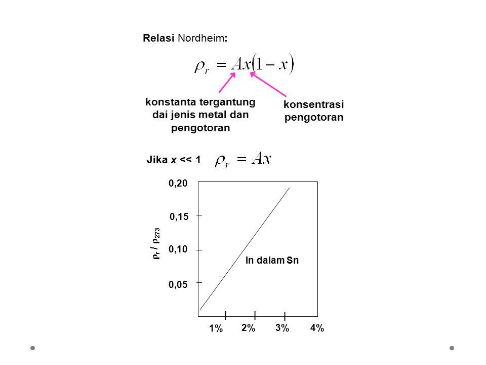 konstanta tergantung dai jenis metal dan pengotoran konsentrasi pengotoran Relasi Nordheim: Jika x << 1 2%3% 1% | |      r /  273 0,05 0,10 0,15
