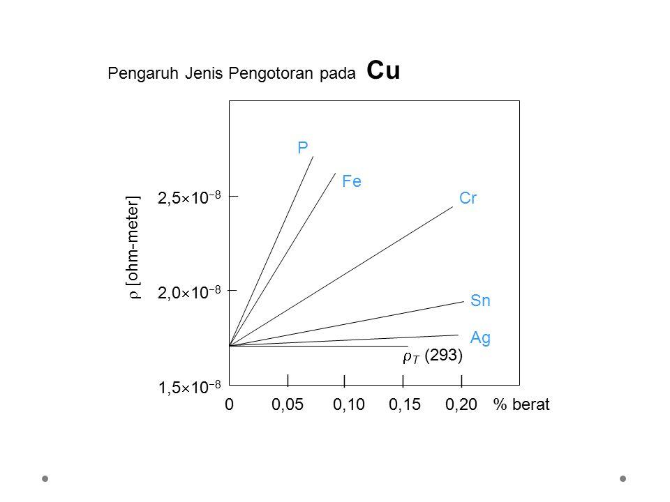 Pengaruh Jenis Pengotoran pada Cu   | ||| 2,0  10  8 2,5  10  8 1,5  10  8  [ohm-meter] 00,050,100,150,20  T (293) Sn Ag Cr Fe P % berat