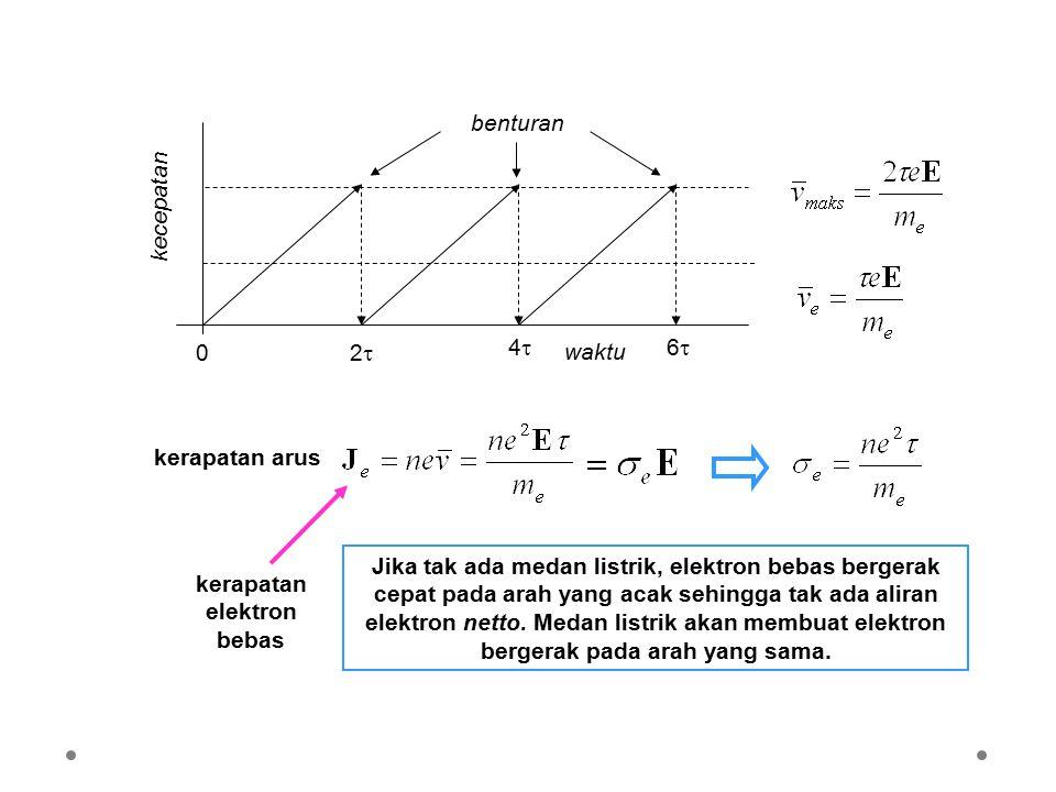 Resistivitas Metal Menurut mekanika gelombang elektron bebas dalam kristal dapat bergerak tanpa kehilangan energi.