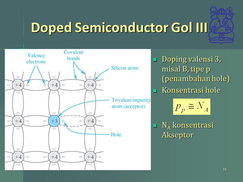 Doped Semiconductor Gol III Doping valensi 3, misal B, tipe p (penambahan hole) Doping valensi 3, misal B, tipe p (penambahan hole) Konsentrasi hole K