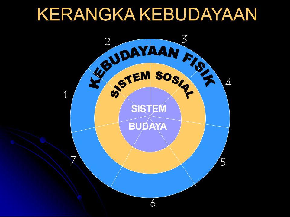 Unsur-unsur kebudayaan unversal: 1. BAHASA 2. SISTEM PENGETAHUAN 3. ORGANISASI SOSIAL 4. SISTEM PERALATAN HIDUP DAN TEKNOLOGI 5. SISTEM MATAPENCAHARIA