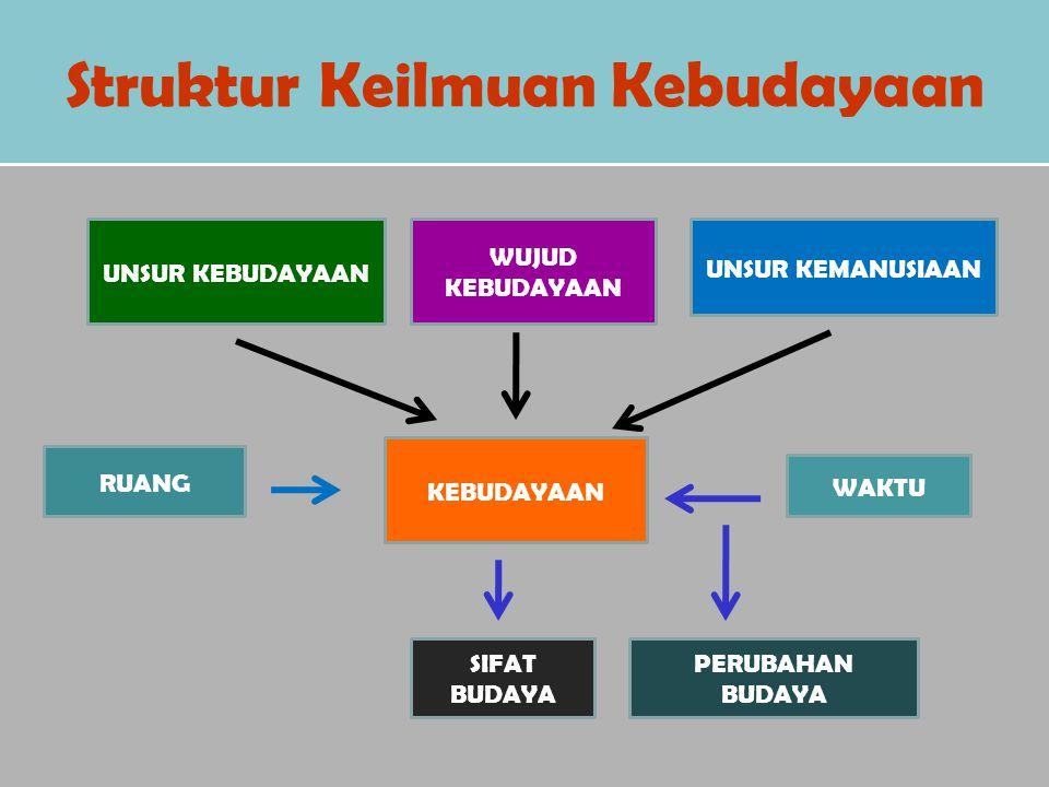 Struktur Keilmuan Kebudayaan UNSUR KEBUDAYAAN WUJUD KEBUDAYAAN UNSUR KEMANUSIAAN KEBUDAYAAN RUANG WAKTU SIFAT BUDAYA PERUBAHAN BUDAYA