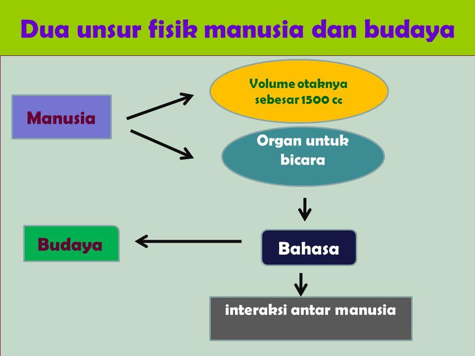 Dua unsur fisik manusia dan budaya Manusia Volume otaknya sebesar 1500 c c Organ untuk bicara Bahasa interaksi antar manusia Budaya