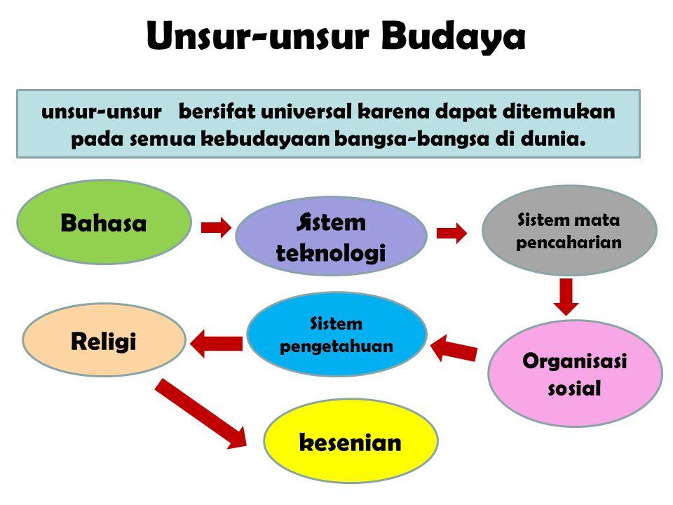 Unsur-unsur Budaya unsur-unsur bersifat universal karena dapat ditemukan pada semua kebudayaan bangsa-bangsa di dunia. Bahasa Sistem mata pencaharian