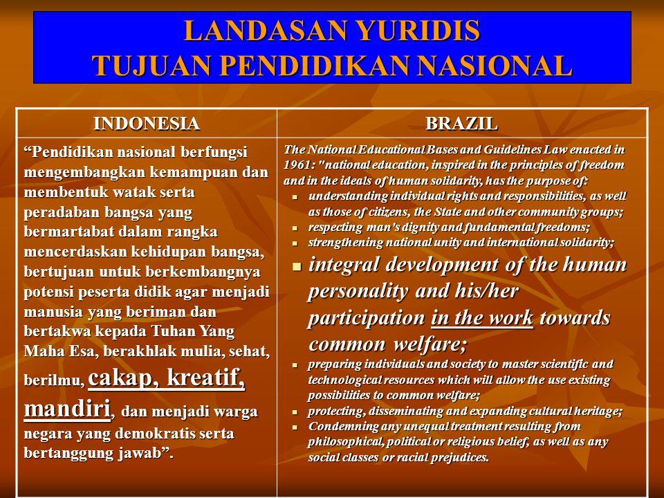 """LANDASAN YURIDIS TUJUAN PENDIDIKAN NASIONAL INDONESIABRAZIL """"Pendidikan nasional berfungsi mengembangkan kemampuan dan membentuk watak serta peradaban"""