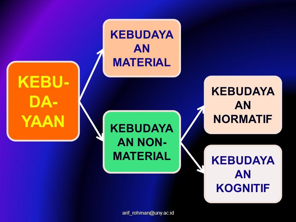 KEBU- DA- YAAN KEBUDAYA AN MATERIAL KEBUDAYA AN NON- MATERIAL KEBUDAYA AN NORMATIF KEBUDAYA AN KOGNITIF arif_rohman@uny.ac.id