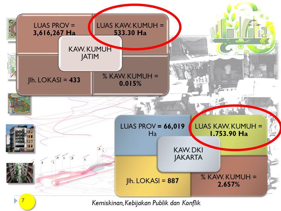 Kemiskinan, Kebijakan Publik dan Konflik 7 LUAS PROV = 3,616,267 Ha LUAS KAW. KUMUH = 533.30 Ha Jlh. LOKASI = 433 % KAW. KUMUH = 0.015% KAW. KUMUH JAT