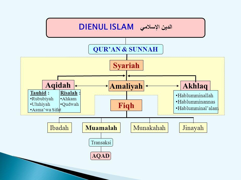 DIENUL ISLAM الدين الإسلامي Risalah : Ahkam Qudwah Tauhid : Rububiyah Uluhiyah Asma' wa Sifat IbadahMunakahahJinayahMuamalah Transaksi AQAD Hablummina