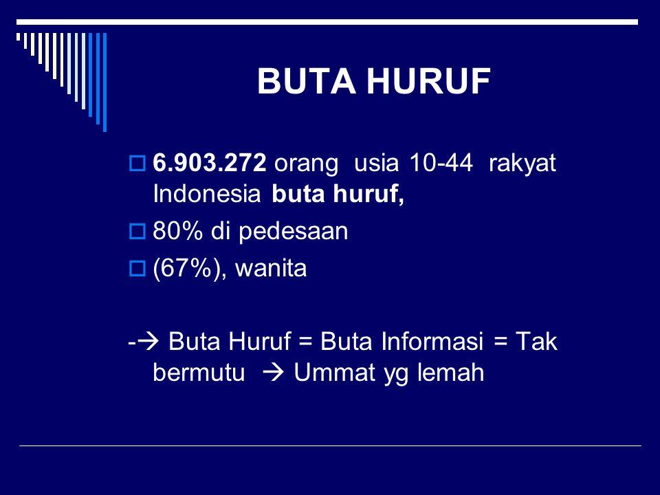 BUTA HURUF  6.903.272 orang usia 10-44 rakyat Indonesia buta huruf,  80% di pedesaan  (67%), wanita -  Buta Huruf = Buta Informasi = Tak bermutu 