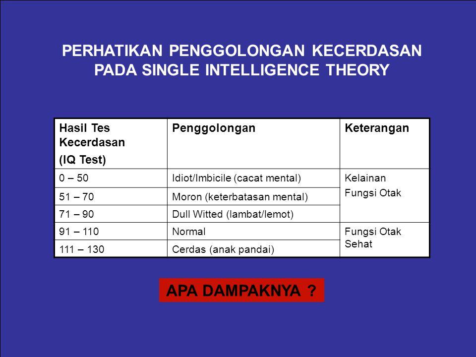 Hasil Riset Howard Gardner The Frames of Mind Umumnya orang mengartikan cerdas adalah orang yang mempunyai intelegensia antara 111-130, yakni berdasarkan hasil tes intelegensia yang diciptakan era tahun 1970.