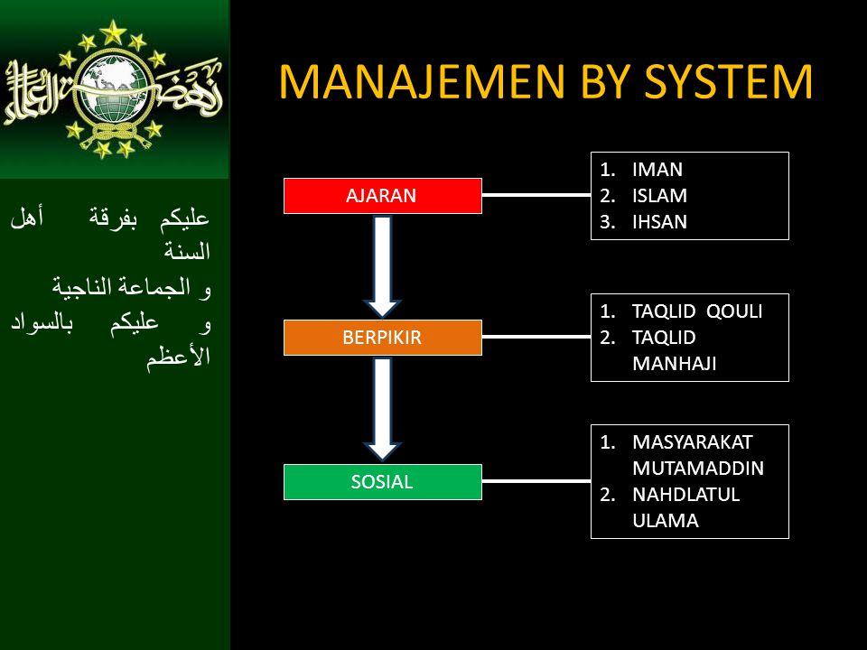 عليكم بفرقة أهل السنة و الجماعة الناجية و عليكم بالسواد الأعظم MANAJEMEN BY SYSTEM AJARAN 1.IMAN 2.ISLAM 3.IHSAN BERPIKIR 1.TAQLID QOULI 2.TAQLID MANH