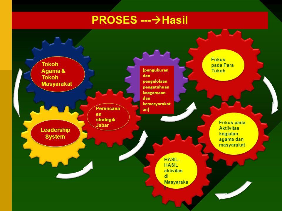 Perencana an strategik Jabar (pengukuran dan pengelolaan pengetahuan keagamaan dan kemasyarakat an) Leadership System Leadership System 7.2 Customer F
