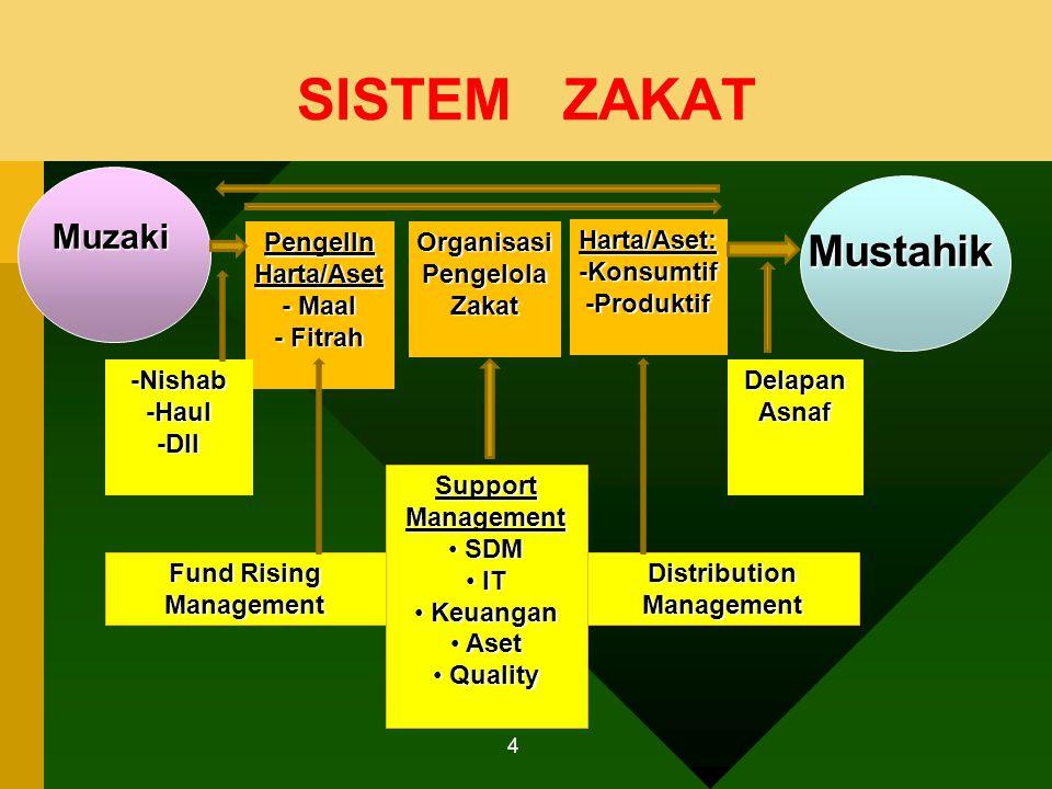 SISTEM ZAKAT 4 Muzaki Mustahik PengellnHarta/Aset - Maal - Fitrah Organisasi Pengelola Zakat Harta/Aset:-Konsumtif-Produktif -Nishab-Haul-Dll Support
