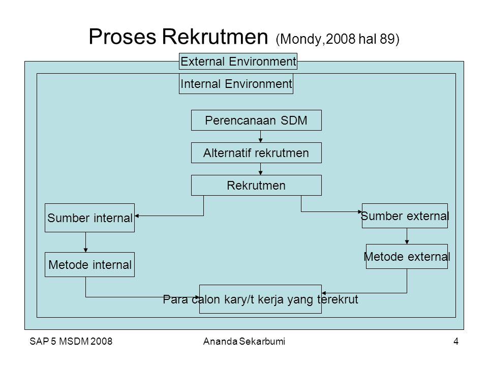 SAP 5 MSDM 2008Ananda Sekarbumi4 Proses Rekrutmen (Mondy,2008 hal 89) External Environment Internal Environment Perencanaan SDM Alternatif rekrutmen R