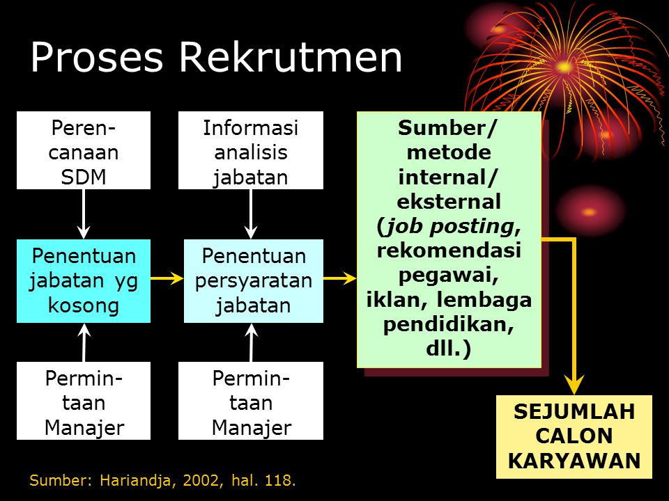 Proses Rekrutmen Sumber: Hariandja, 2002, hal.118.