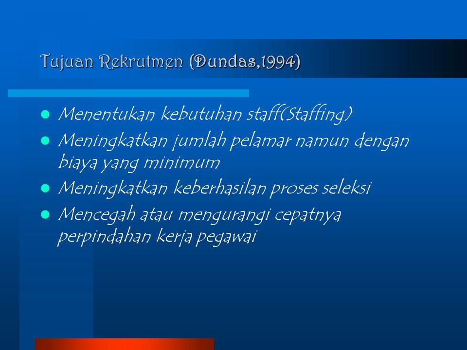 Tujuan Rekrutmen (Dundas,1994) Menentukan kebutuhan staff(Staffing) Meningkatkan jumlah pelamar namun dengan biaya yang minimum Meningkatkan keberhasi
