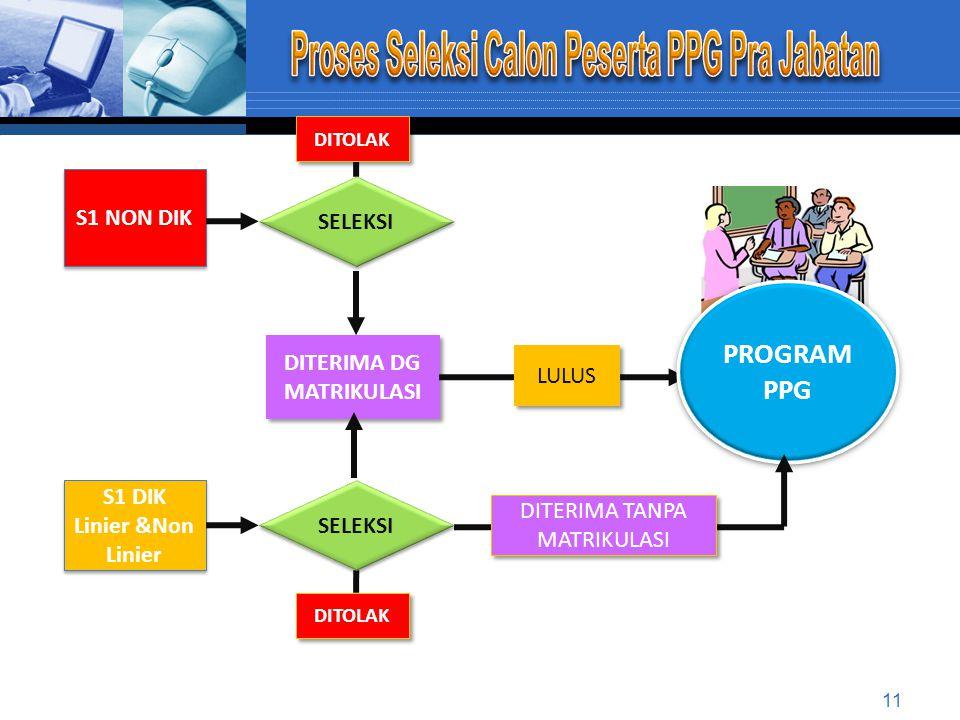 GURU PRA JABATAN GURU PRA JABATAN GURU DALAM JABATAN GURU DALAM JABATAN PENILAIAN PORTOFOLIO PENILAIAN PORTOFOLIO SERTIFIKAT PENDIDIK 1 1 2 2 PENDIDIKAN PROFESI GURU (PPG) PENDIDIKAN PROFESI GURU (PPG) 10 Catatan: Program Sergur melalui penilaian portofolio berakhir tahun 2014