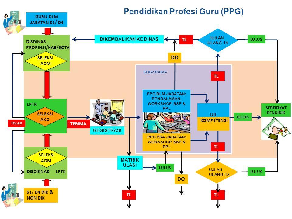 15 1.Berdasarkan dokumen yang dikirim oleh Dinas Pendidikan Kabupaten / Kota, ke LPTK, LPTK melakukan penelitian dokumen dengan menggunakan prinsip PPKHB.