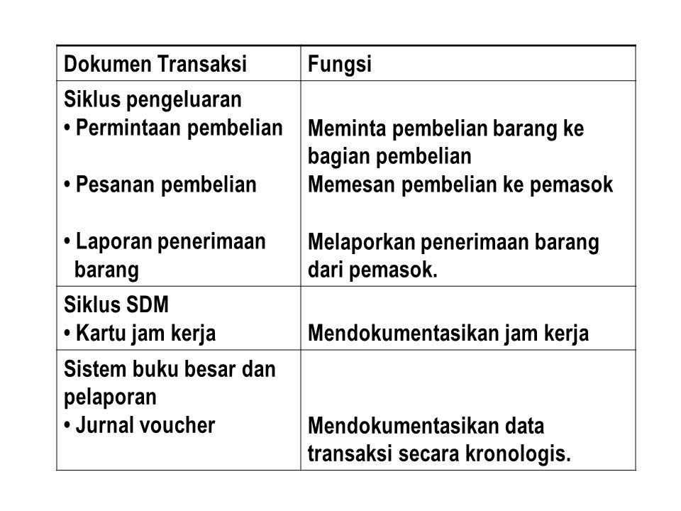 Dokumen TransaksiFungsi Siklus pengeluaran Permintaan pembelian Pesanan pembelian Laporan penerimaan barang Meminta pembelian barang ke bagian pembeli