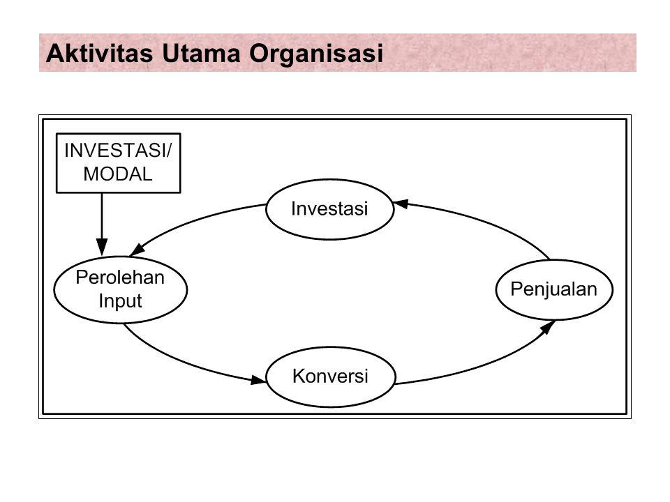 Aktivitas Utama Organisasi