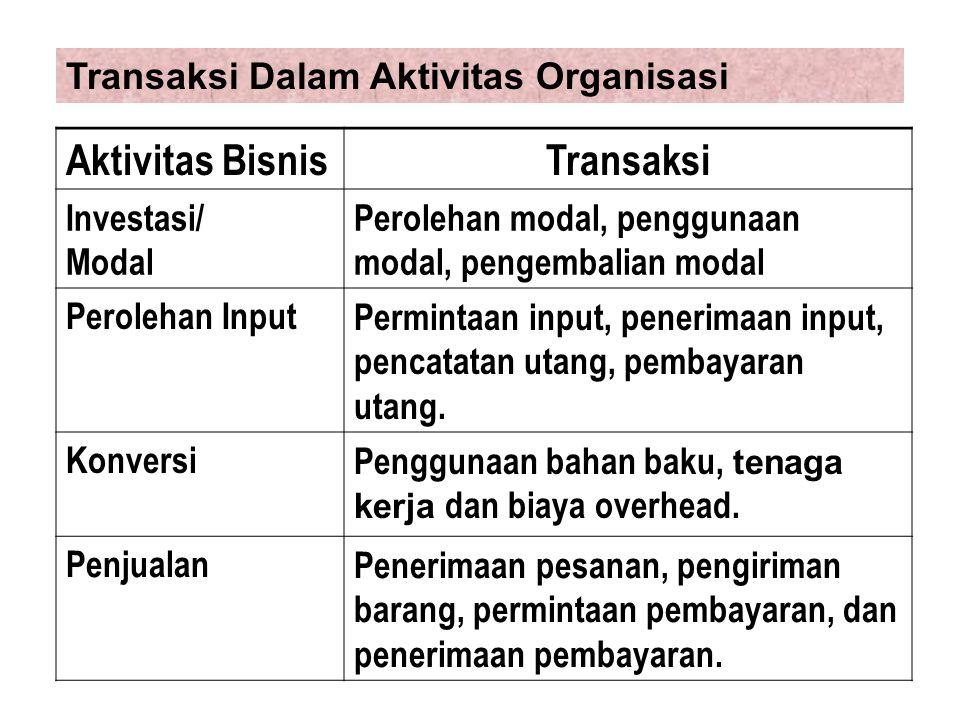Transaksi Dalam Aktivitas Organisasi Aktivitas BisnisTransaksi Investasi/ Modal Perolehan modal, penggunaan modal, pengembalian modal Perolehan InputP