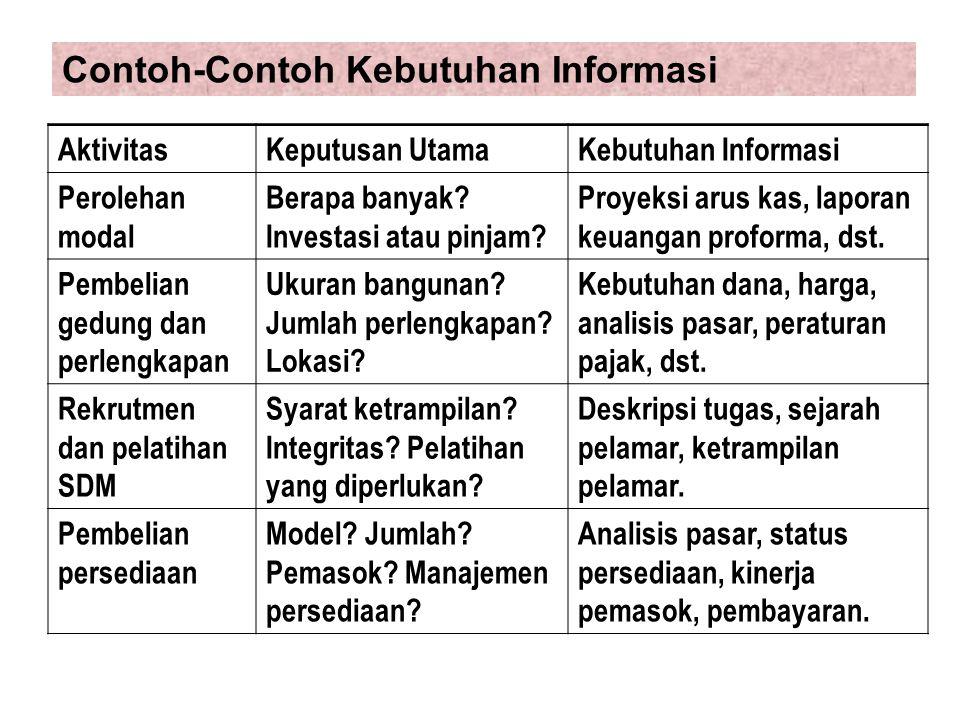 1.Merekam data ke dalam dokumen transaksi 2.Mencatat data ke dalam jurnal secara kronologis.