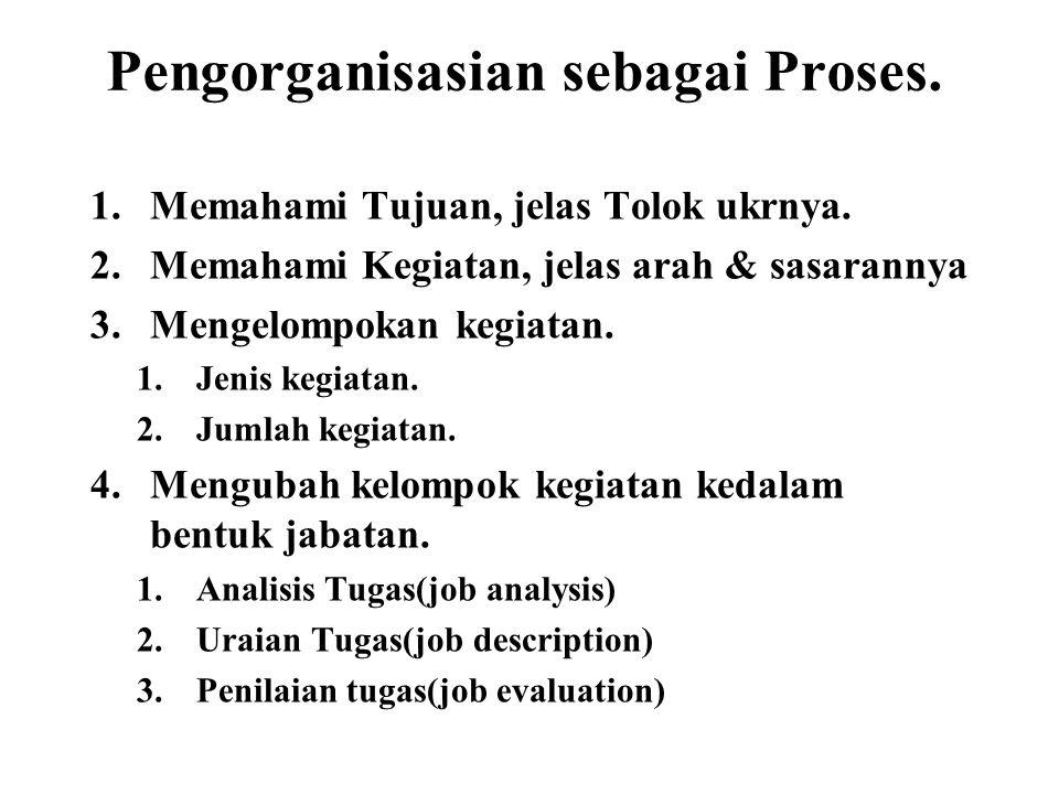 Pengorganisasian sebagai Proses. 1.Memahami Tujuan, jelas Tolok ukrnya. 2.Memahami Kegiatan, jelas arah & sasarannya 3.Mengelompokan kegiatan. 1.Jenis