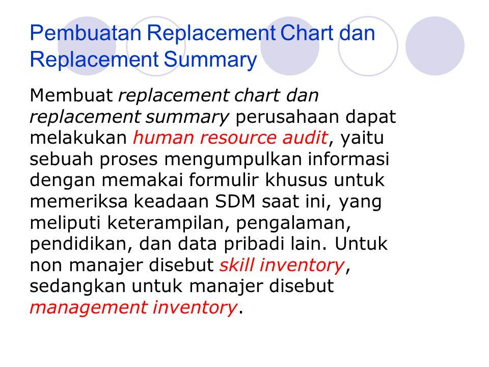 Pembuatan Replacement Chart dan Replacement Summary Membuat replacement chart dan replacement summary perusahaan dapat melakukan human resource audit, yaitu sebuah proses mengumpulkan informasi dengan memakai formulir khusus untuk memeriksa keadaan SDM saat ini, yang meliputi keterampilan, pengalaman, pendidikan, dan data pribadi lain.