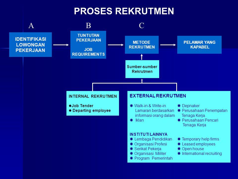 IDENTIFIKASI LOWONGAN PEKERJAAN TUNTUTAN PEKERJAAN JOB REQUIREMENTS METODE REKRUTMEN Sumber-sumber Rekrutmen PELAMAR YANG KAPABEL INTERNAL REKRUTMEN Job Tender Departing employee EXTERNAL REKRUTMEN  Walk-in & Write-in  Depnaker Lamaran berdasarkan  Perusahaan Penempatan informasi orang dalam Tenaga Kerja  Iklan  Perusahaan Pencari Tenaga Kerja INSTITUTI LAINNYA  Lembaga Pendidikan  Temporary help firms  Organisasi Profesi  Leased employees  Serikat Pekerja  Open house  Organisasi Militer  International recruiting  Program Pemerintah PROSES REKRUTMEN ABC