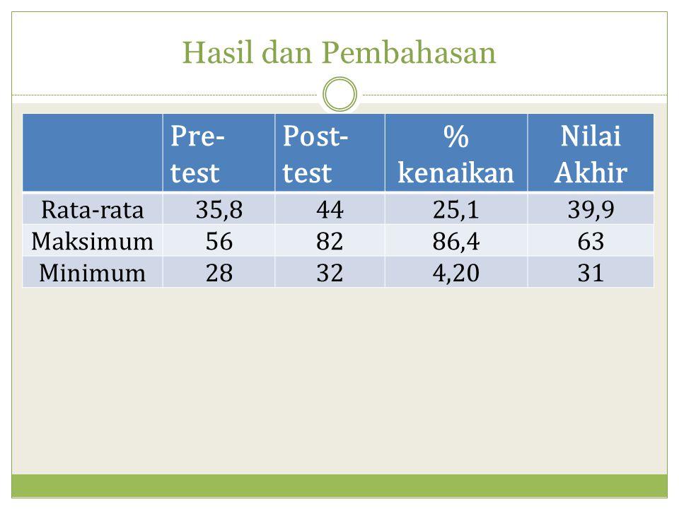 Hasil dan Pembahasan Pre- test Post- test % kenaikan Nilai Akhir Rata-rata35,84425,139,9 Maksimum568286,463 Minimum28324,2031
