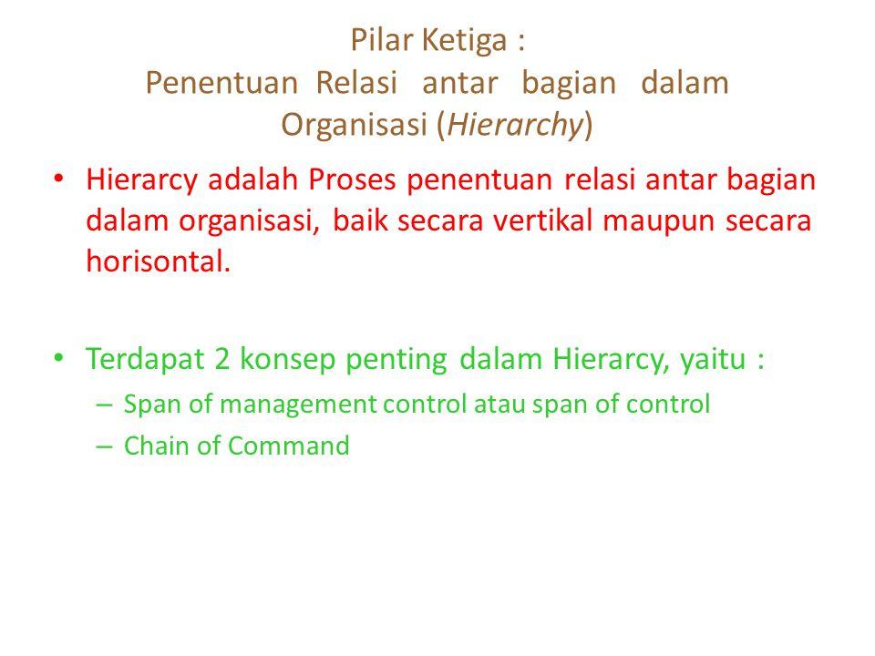 Pilar Ketiga : Penentuan Relasi antar bagian dalam Organisasi (Hierarchy) Hierarcy adalah Proses penentuan relasi antar bagian dalam organisasi, baik