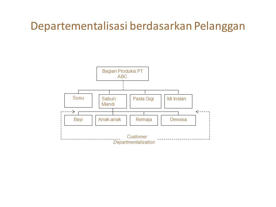 Departementalisasi berdasarkan Pelanggan Mi InstanSabun Mandi Pasta Gigi RemajaDewasaBayiAnak-anak Customer Departmentalization Susu Bagian Produksi P