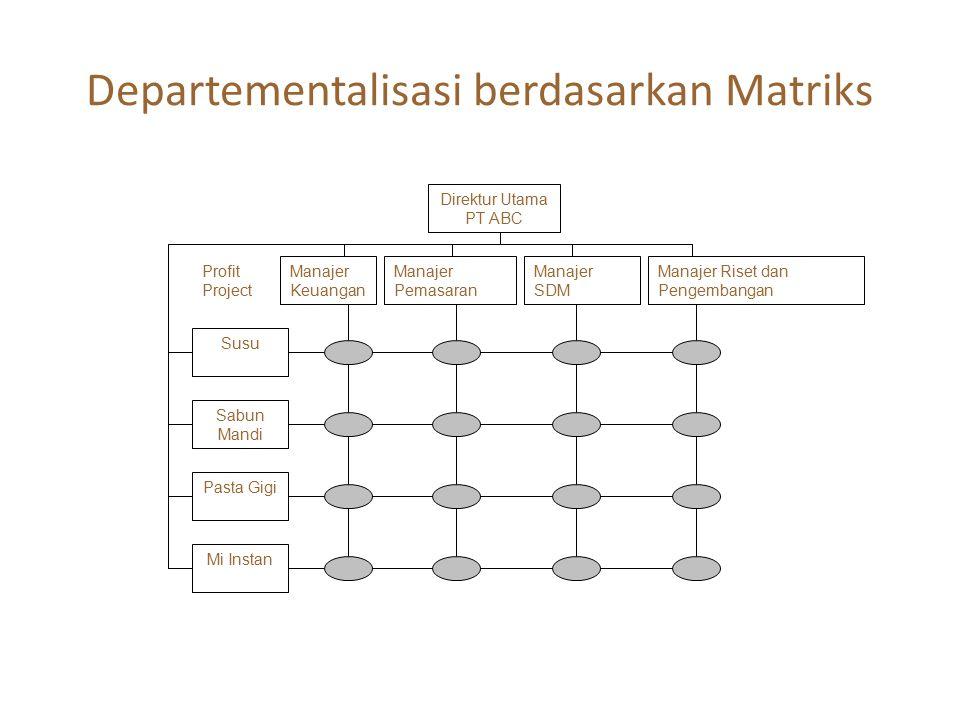 Departementalisasi berdasarkan Matriks Direktur Utama PT ABC Manajer Pemasaran Manajer SDM Manajer Riset dan Pengembangan Manajer Keuangan Profit Proj