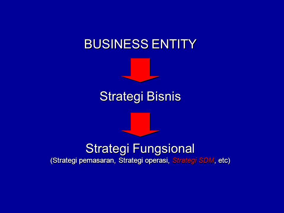 BUSINESS ENTITY Strategi Bisnis Strategi Fungsional (Strategi pemasaran, Strategi operasi, Strategi SDM, etc) Strategi Fungsional (Strategi pemasaran, Strategi operasi, Strategi SDM, etc)
