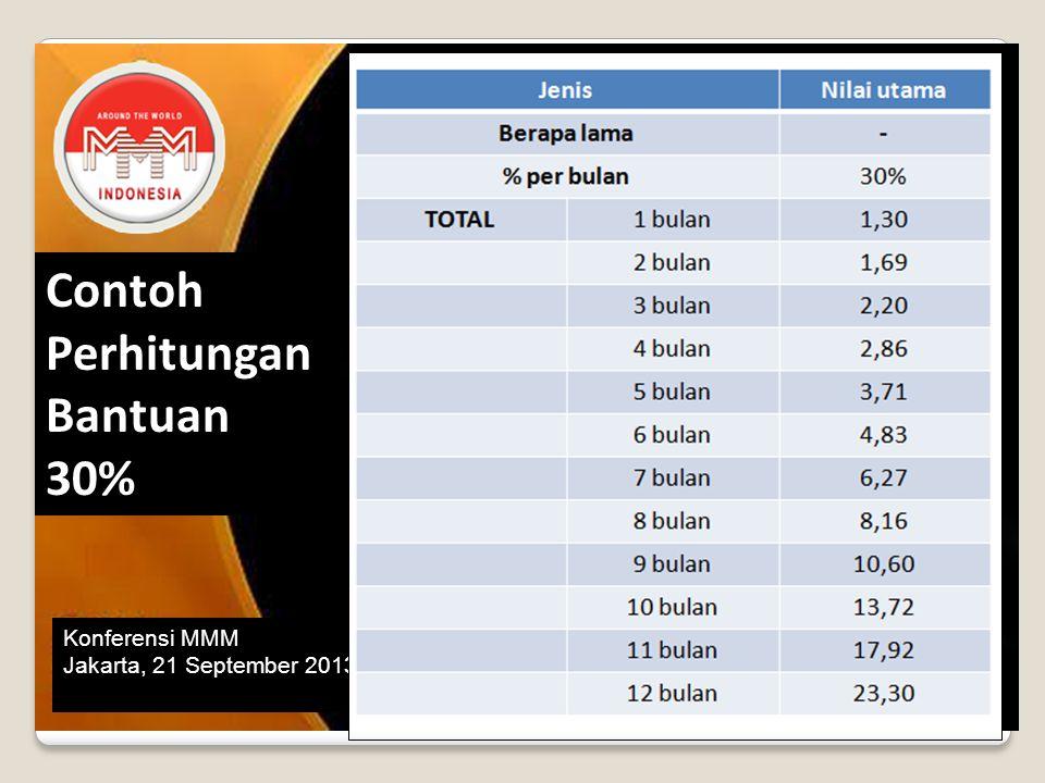 Konferensi MMM Jakarta, 21 September 2013 Contoh Perhitungan Bantuan 30%