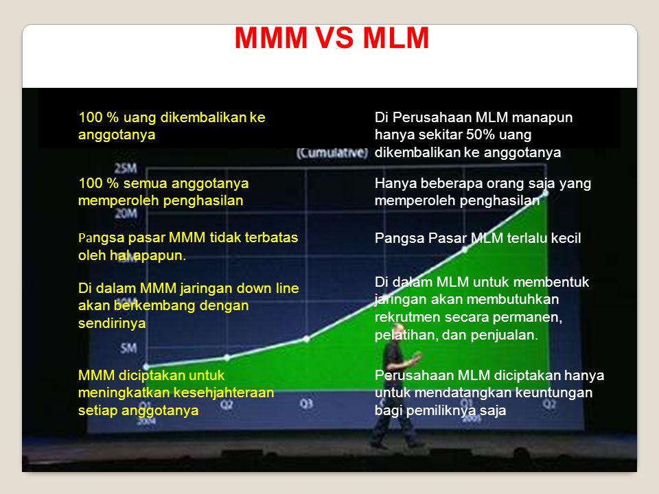 MMM VS MLM Di Perusahaan MLM manapun hanya sekitar 50% uang dikembalikan ke anggotanya 100 % uang dikembalikan ke anggotanya 100 % semua anggotanya memperoleh penghasilan Hanya beberapa orang saja yang memperoleh penghasilan Pa ngsa pasar MMM tidak terbatas oleh hal apapun.