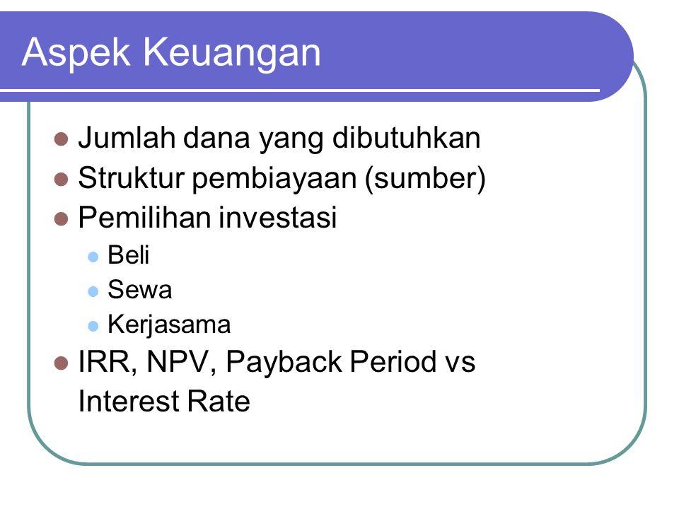 Aspek Keuangan Jumlah dana yang dibutuhkan Struktur pembiayaan (sumber) Pemilihan investasi Beli Sewa Kerjasama IRR, NPV, Payback Period vs Interest Rate