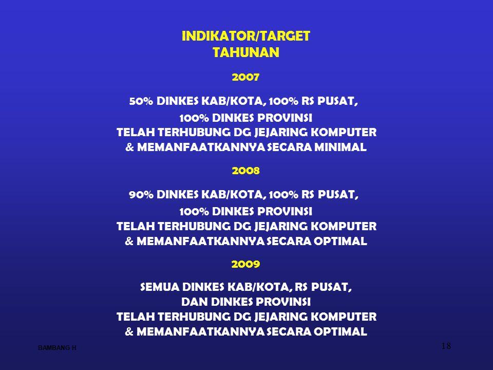 18 INDIKATOR/TARGET TAHUNAN 2007 50% DINKES KAB/KOTA, 100% RS PUSAT, 100% DINKES PROVINSI TELAH TERHUBUNG DG JEJARING KOMPUTER & MEMANFAATKANNYA SECAR