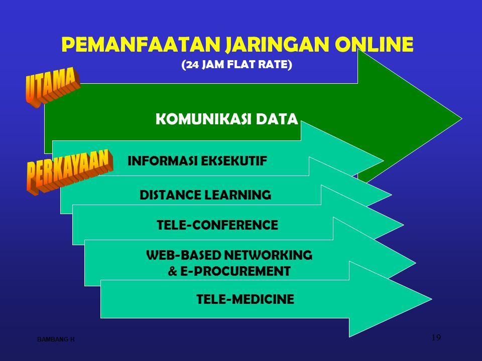 19 KOMUNIKASI DATA INFORMASI EKSEKUTIF DISTANCE LEARNING TELE-CONFERENCE WEB-BASED NETWORKING & E-PROCUREMENT TELE-MEDICINE PEMANFAATAN JARINGAN ONLIN