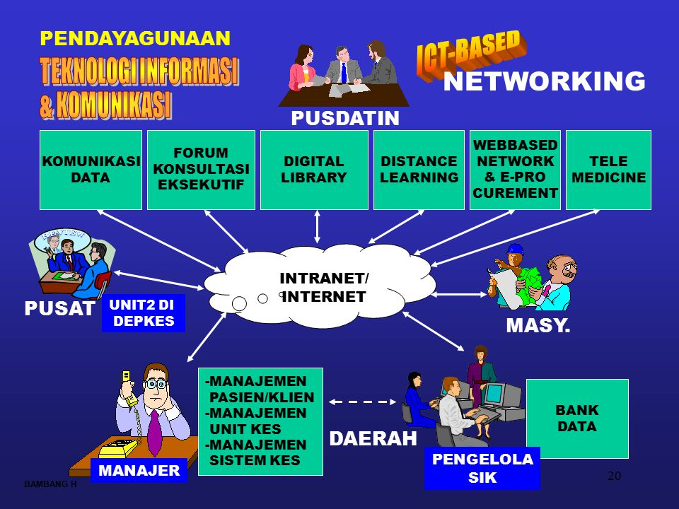 20 PUSDATIN KOMUNIKASI DATA FORUM KONSULTASI EKSEKUTIF DIGITAL LIBRARY DISTANCE LEARNING WEBBASED NETWORK & E-PRO CUREMENT INTRANET/ INTERNET BANK DAT