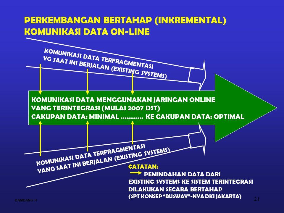 21 PERKEMBANGAN BERTAHAP (INKREMENTAL) KOMUNIKASI DATA ON-LINE KOMUNIKASI DATA TERFRAGMENTASI YG SAAT INI BERJALAN (EXISTING SYSTEMS) KOMUNIKASI DATA