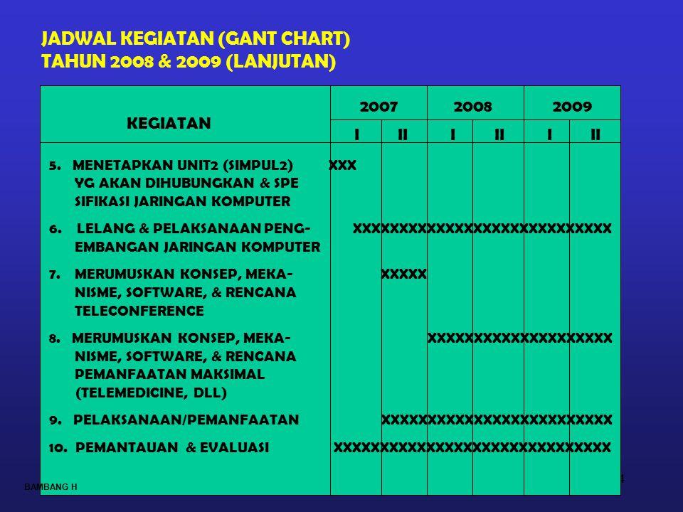 24 JADWAL KEGIATAN (GANT CHART) TAHUN 2008 & 2009 (LANJUTAN) KEGIATAN 2007 2008 2009 I II I II I II 5. MENETAPKAN UNIT2 (SIMPUL2) XXX YG AKAN DIHUBUNG